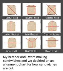 Sandwich Chart Sandwich Alignment Chart Alignment Charts Know Your Meme