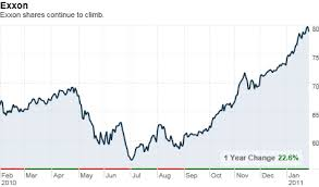 Exxon Mobil Reports 53 Rise In Profit Jan 31 2011