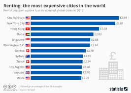 Chart The Most Expensive Cities In The World For Renters