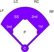 Baseball Field Template Printable Fill In Baseball Field Template Clipart Best