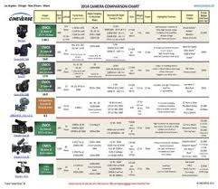 Film Chart 2014 2014 Camera Comparison Chart Cineverse By Tom Fletcher