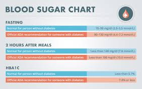 Blood Reading Chart What Is A Normal Blood Sugar Level Diabetes Self Management