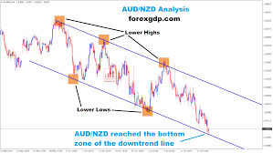 Aud Nzd Is Standing Now At The Bottom Zone Of The