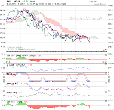 Stock Charts With Indicators Stock Charts Index Charts Market Charts