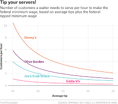 Tipping Chart Usa How Hard Is Your Server Working To Earn Minimum Wage