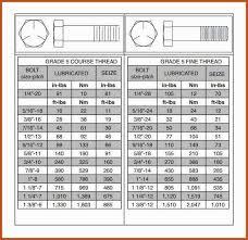 Tightening Torque Chart Metric Bolt Torque Chart Metric Fine Hobbiesxstyle