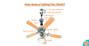 how does a ceiling fan work