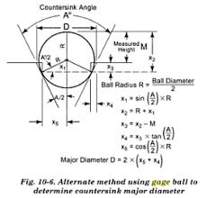Measuring Countersink Diameter Using Gage Balls Math