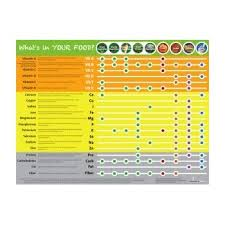 Nutrition Education Store Eat Your Vitamins Poster Vitamin And Mineral Chart Poster