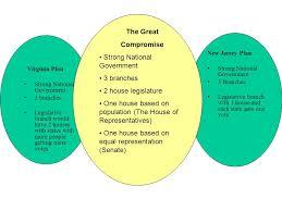 Venn Diagram Virginia Plan And New Jersey Plan 3 James Patrick Jersey Plan