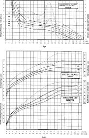 Height Chart Reference Figure 3 From Growth Curves In Untreated Ullrich Turner