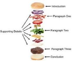 mastering the human event essay writing ii dr joel b hunter behold hamburger paper