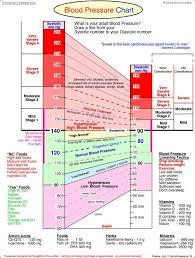 Healthy Blood Pressure Chart Bp Chart Omfar Mcpgroup Co