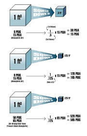 Psia To Psig Conversion Chart