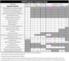 New Innovative Sonos Speakers Feature Comparison Sonos