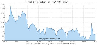 Turkish Lira To Gbp Chart Euro Eur To Turkish Lira Try History Foreign Currency