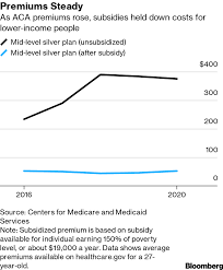 Medicare Low Income Subsidy Chart 2020 2020 Health Insurance Plans Obamacare Open Enrollment
