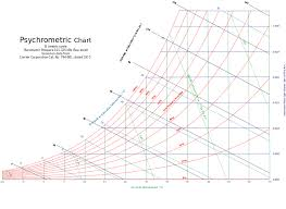How To Use Psychrometric Chart Psychrometric Charts Designing Buildings Wiki
