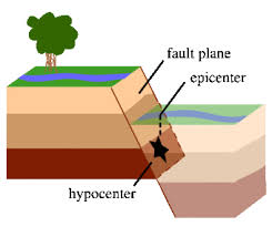 Find the perfect earthquake diagram stock photos and editorial news pictures from getty images. The Science Of Earthquakes