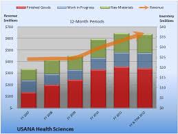 A Hidden Reason Usana Health Sciencess Future Looks Bright