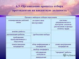 Презентация на тему Организация набора кадров Тема Основные  20 6 3 Организация процесса отбора претендентов
