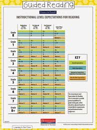Lli Reading Level Correlation Chart Bedowntowndaytona Com