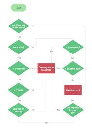 79 Elegant Collection Of Flowchart Examples With Answers