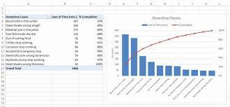 Unique 34 Sample Excel 2019 Create Pareto Chart From Pivot