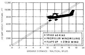 Cessna 152 Performance Data
