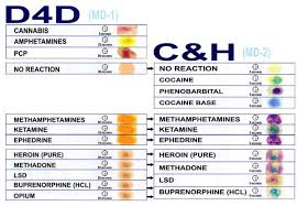 Drug Identification Chart Surface Drug Testing Kits For Detecting Drug Residue