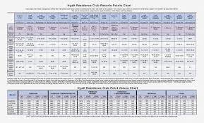 Marriott Points Chart 2019 Symbolic Marriott Destination Points Chart 2019