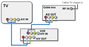 cable tv hookup digital stb hdtv connections by using rca phono audio video connections you can get stereo audio and composite video which is better than rf your vcr and tv must have stereo