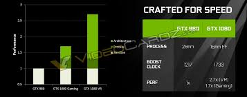 Gtx 1080 Chart Nvidia Geforce Gtx 1080 Final Specifications And Launch