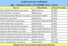 United Insurance Mediclaim Premium Chart Veritable United India Family Medicare Premium Chart 2019