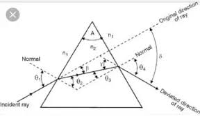 What Is Prism What Is The Angle Of A Prism Quora