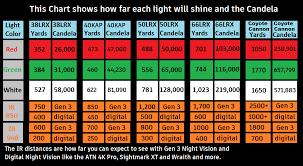 Solar Light Lumens Chart Sniper Hog Lights Light Distances