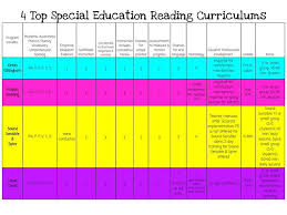 Orton Gillingham Sequence Chart 4 Top Special Education Reading Curriculums Miss Raes Room