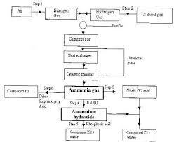 The Flow Chart Below Shows The Industrial Preparation Of