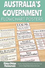 Flow Chart Of Levels Of Government Australias Levels Of Government Posters Levels Of
