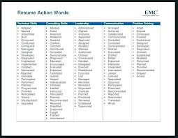 Strong Verbs For Resume Stunning Action Verbs For Resume Strong Words Resumes Good Socialumco