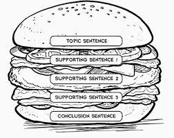 hamburger essay graphic organizer best photos of hamburger serving container template chinese take best photos of hamburger serving container template chinese take