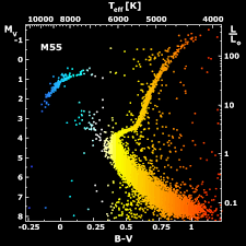 Star Sequence Chart Stellar Evolutionary Tracks In The Hr Diagram Astronomy