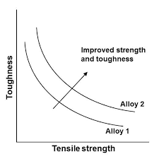 Fracture Toughness Chart The Difference Between Strength And Toughness Industrial