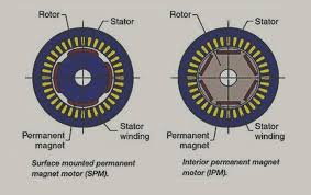 1 rotor magnets may be surface mounted or interior mounted 3