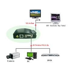 is there any device or converter for rca to vga quora is there any device or converter for rca to vga