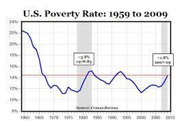 Carpe Diem U S Poverty Rate 1959 To 2009