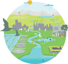 urban water cycle humanities cycling water and  essay on water cycle natural and urban water cycle