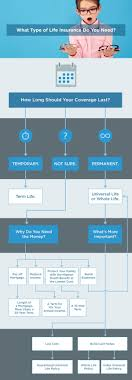 Life Insurance Types Flow Chart Life Insurance Types Life