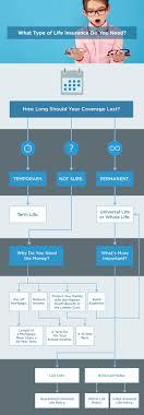 Life Insurance Types Comparison Chart Life Insurance Types Flow Chart Life Insurance Types Life