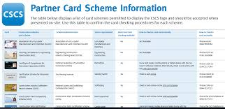 carry a cscs card although they may still need to provide evidence that they can carry out their task safely and they may also require a separate risk